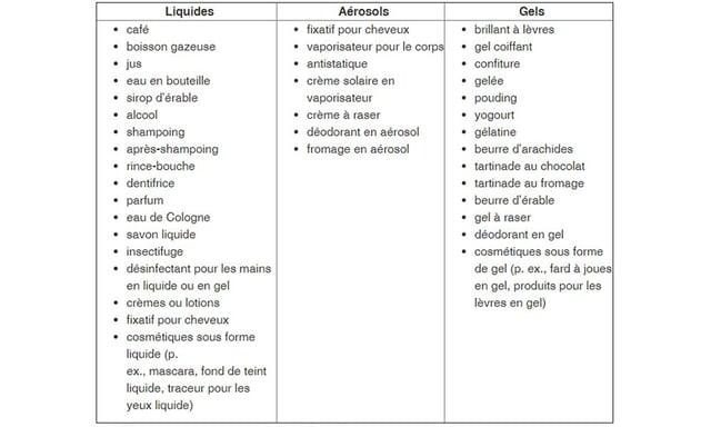 Liste de liquides permis dans ses valises